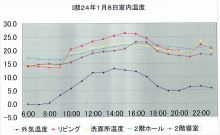 in VILLAGE house スタッフブログ-石村邸温度グラフ2